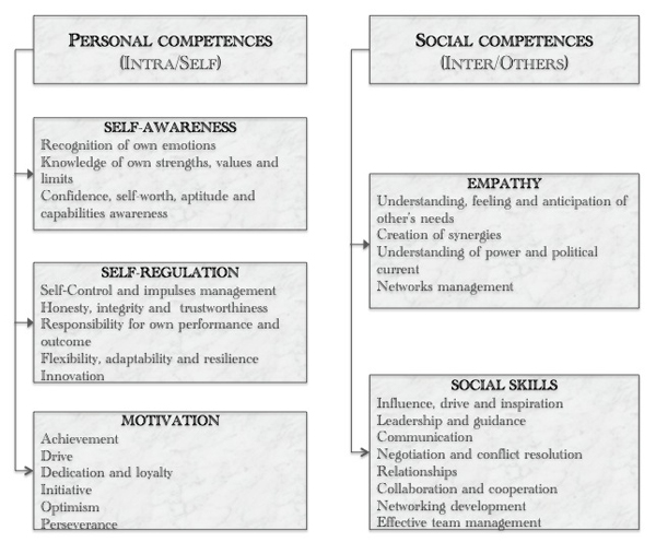 Emotional Intelligence by up with life coaching